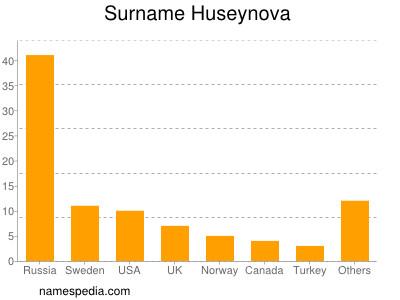 Surname Huseynova