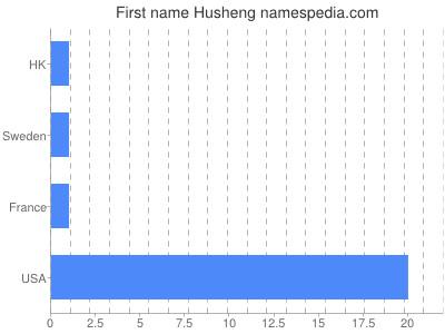 Given name Husheng