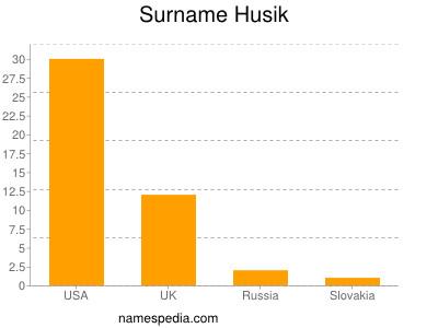 Surname Husik