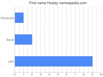 Given name Husley