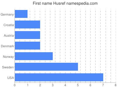 Given name Husref
