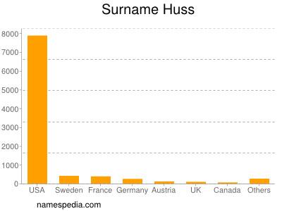 Surname Huss
