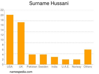 Familiennamen Hussani