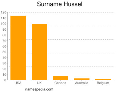 Surname Hussell