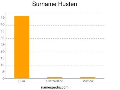 Surname Husten