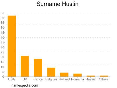 Surname Hustin