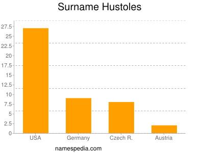 Surname Hustoles