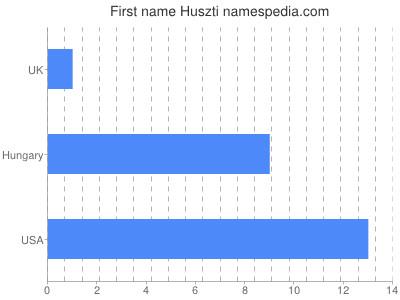 Vornamen Huszti