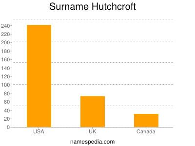 Surname Hutchcroft