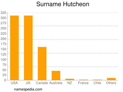 Surname Hutcheon