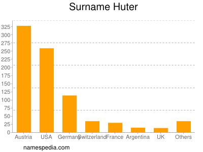 Surname Huter