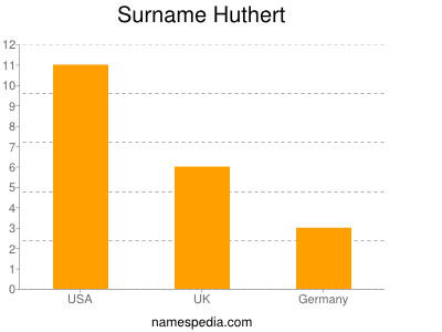 Familiennamen Huthert