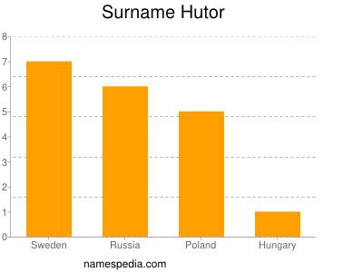 Surname Hutor