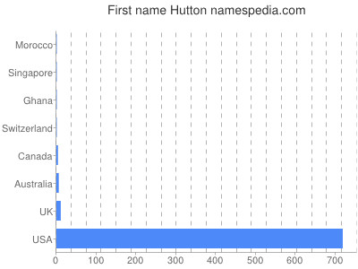 Given name Hutton