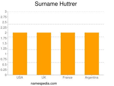 Surname Huttrer