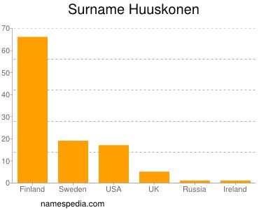 Surname Huuskonen