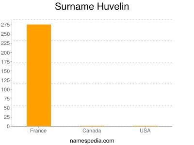 Surname Huvelin