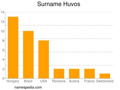 Surname Huvos