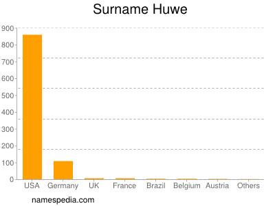 nom Huwe