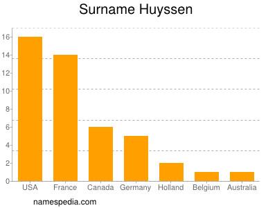 Surname Huyssen