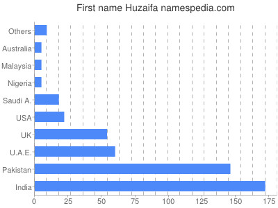 Given name Huzaifa