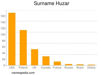 Surname Huzar