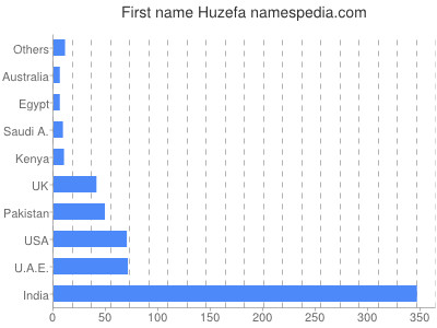 Given name Huzefa