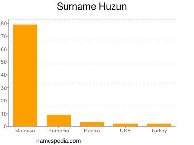 Surname Huzun