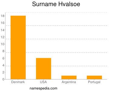 Surname Hvalsoe