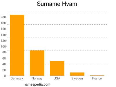 Surname Hvam