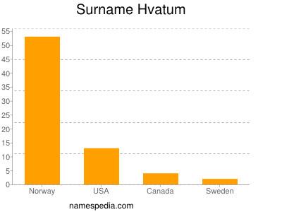 Surname Hvatum