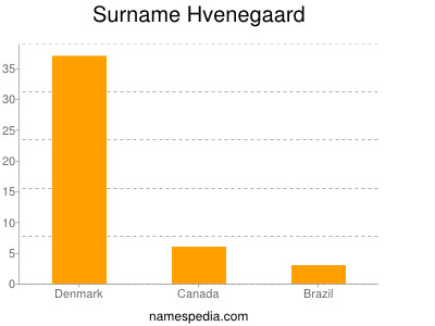 Surname Hvenegaard