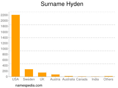 Surname Hyden