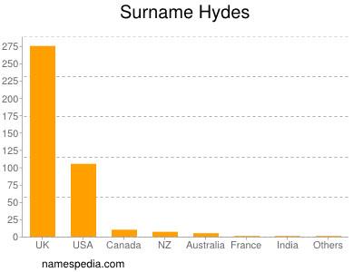 Surname Hydes