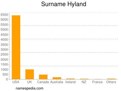 edward james hyland