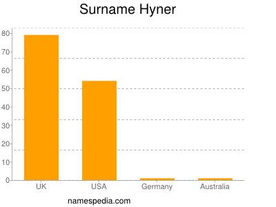 Surname Hyner
