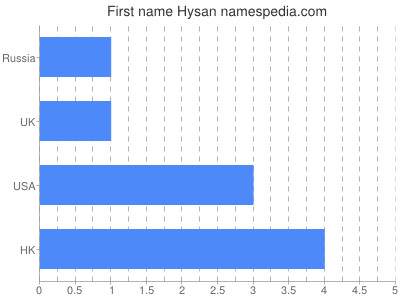 Given name Hysan