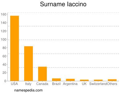 Surname Iaccino