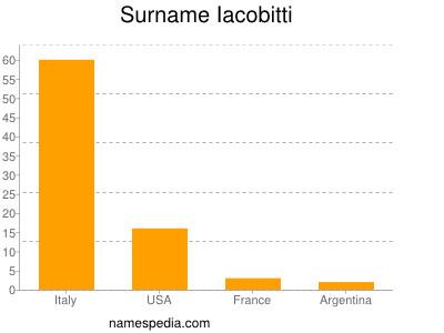 Surname Iacobitti