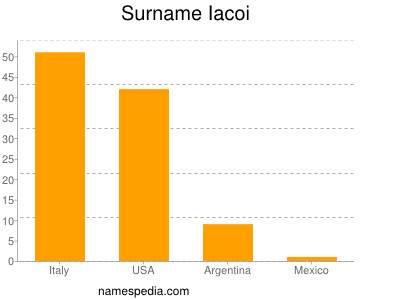Surname Iacoi