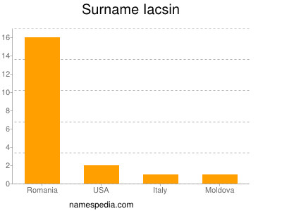 Surname Iacsin