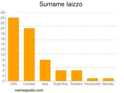 Surname Iaizzo