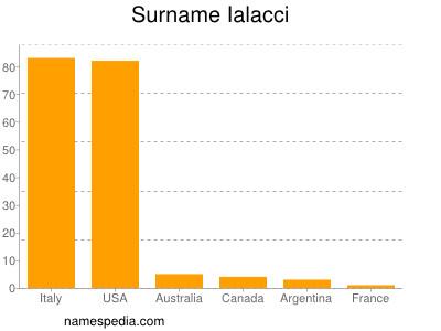 Surname Ialacci