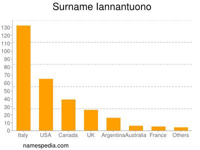 Surname Iannantuono