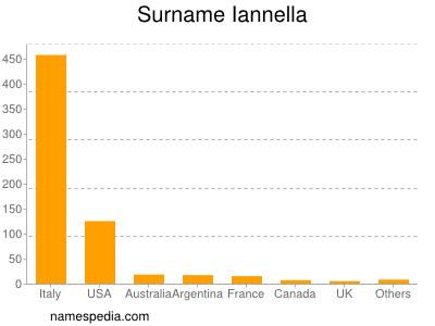 Surname Iannella