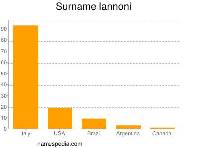 Surname Iannoni