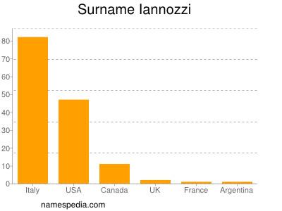 nom Iannozzi