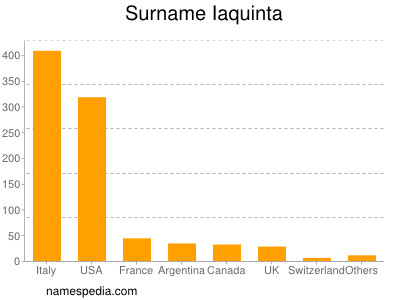 Surname Iaquinta