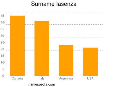 Surname Iasenza