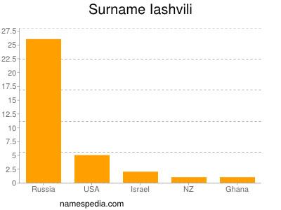Surname Iashvili